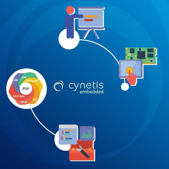 Solutions Cynetis
